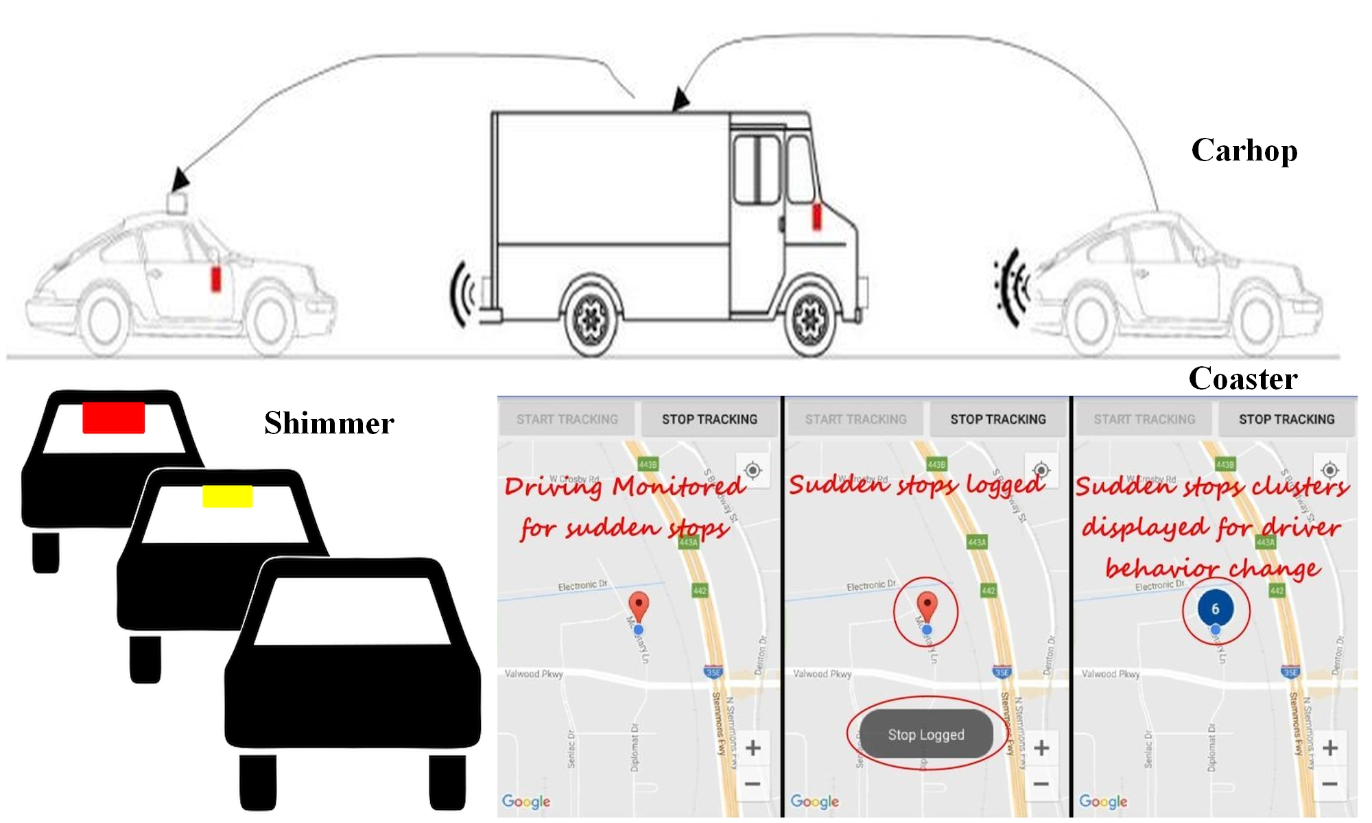 V2V Signaling & Traffic Telematics